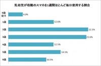 約2割の2歳児が「ほとんど毎日」スマホ使用 (オリコン) - Yahoo!ニュース