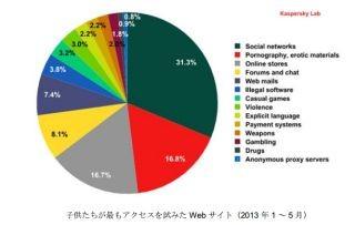 子供が見たがるWebサイトのツートップはSNSとアダルト - 日本は2chが上位に | エンタープライズ | マイナビニュース