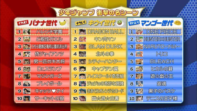 世代別『週刊少年ジャンプ』人気作品ランキングが発表!