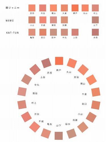 ジャニーズの「乳首カラーチャート」を作った理由が判明!