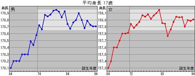 日本人成人の平均身長・平均股下・分布 - 最適クランク長  日本人成人の平均身長・平均股下・分布