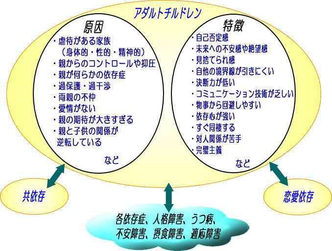 アダルトチルドレンの詳細 カウンセリング東京