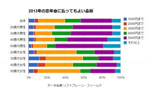 [データ] 忘年会費、男性は「5000円まで」女性は「3000円まで」が最多、二次会は半数超が「参加したくない」 - bizmash!:@nifty