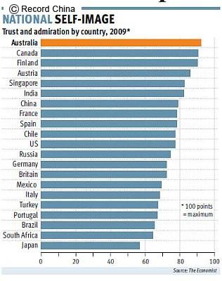 <調査>自国への誇り、最も高い国は豪、中国は7位、日本は最下位―英誌 - ライブドアニュース