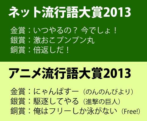 「ネット流行語大賞2013」「アニメ流行語大賞2013」発表!