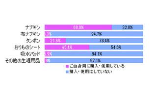 生理用ナプキン、人に頼まれて「購入することがある」男性は4.2% | マイナビニュース
