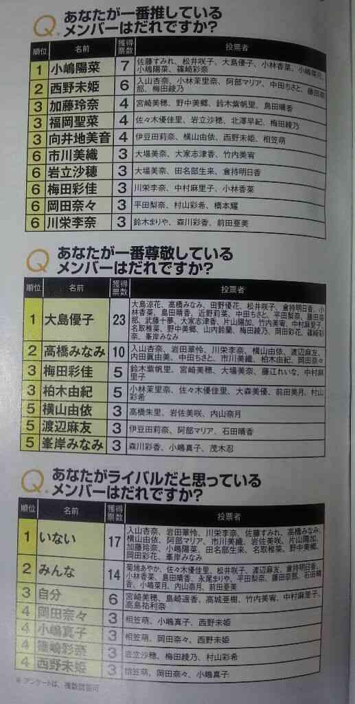 AKB48メンバーが尊敬するメンバー 大島優子がぶっちぎり
