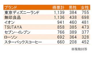 人気アルバイト3位は「イオン」、2位は「無印良品」。1位に選ばれたのは?   マイナビニュース