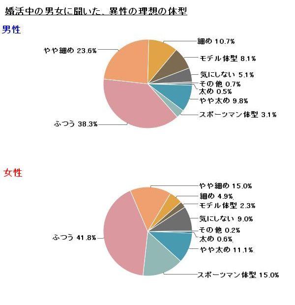「ぽっちゃり人気」は幻想? 男性の女性の理想体型、「普通」と「細め」で、7割。 株式会社IBJのプレスリリース