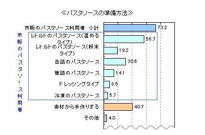 【調査】自宅でパスタ、7割以上が「市販のパスタソースを使用」