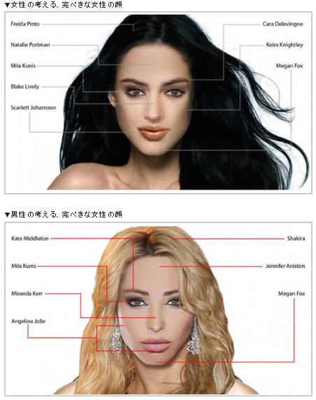 【画像】男女の理想はこんなに違った! 「美女」の定義が男女の間で激しくズレていることが判明