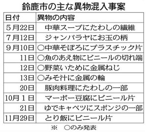 静岡・浜松市の小学校13校で食中毒か!? 児童905人欠席