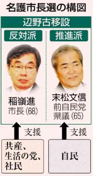 沖縄・名護市で自民党候補が勝てなかったわけ、それはもちろん「あの連中」が裏切ったからです!|なでしこりん