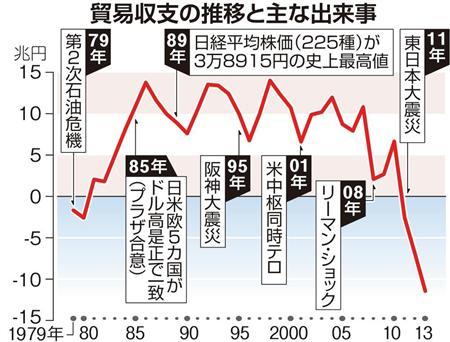 【日曜経済講座】揺さぶられる貿易立国・日本 貿易赤字、過去最大 論説委員・井伊重之 - MSN産経ニュース