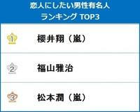 恋人にしたい男性有名人、櫻井翔がV2 〜嵐5人が揃ってTOP10入り (オリコン) - Yahoo!ニュース
