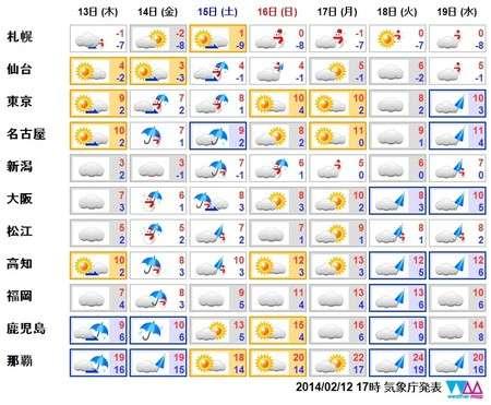 関東平野部また積雪か…14日以降大荒れの恐れ