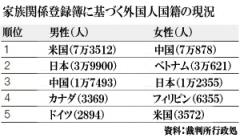 外国人配偶者、米国人男性が最も多い | Joongang Ilbo | 中央日報