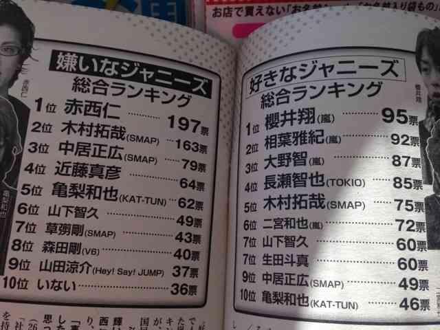 「嫌いなジャニーズ」に近藤真彦、SMAP・木村拓哉に続き嵐メンバーがランクイン