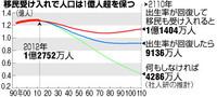 日本の人口「移民で1億人維持可能」 政府、本格議論へ (朝日新聞デジタル) - Yahoo!ニュース