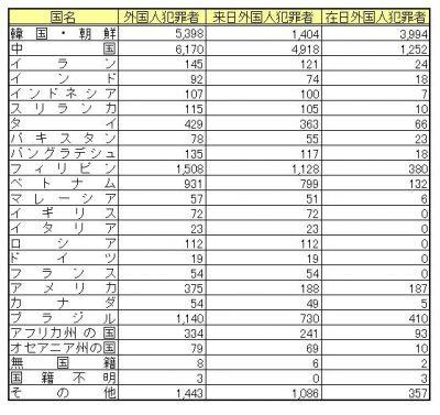 韓国籍の女、1億円収入があっても「無職」→生活保護受給→詐欺容疑で夫婦逮捕