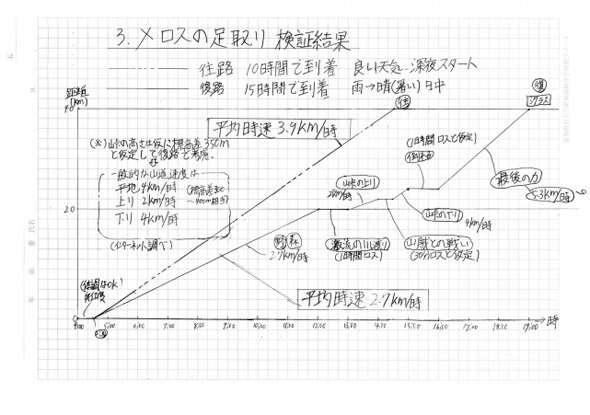 【悲報】太宰治『走れメロス』は走ってなかったことが中学生の自由研究で判明ww