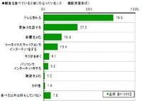 朝食を食べながらスマホ/ケータイ、10代・20代で2割超え (Impress Watch) - Yahoo!ニュース