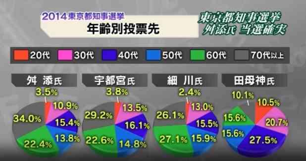 ネトウヨの年齢層が判明!田母神氏に投票した年齢層、20代と40代が突出する!一方、舛添氏は高齢者が多い! - 真実を探すブログ