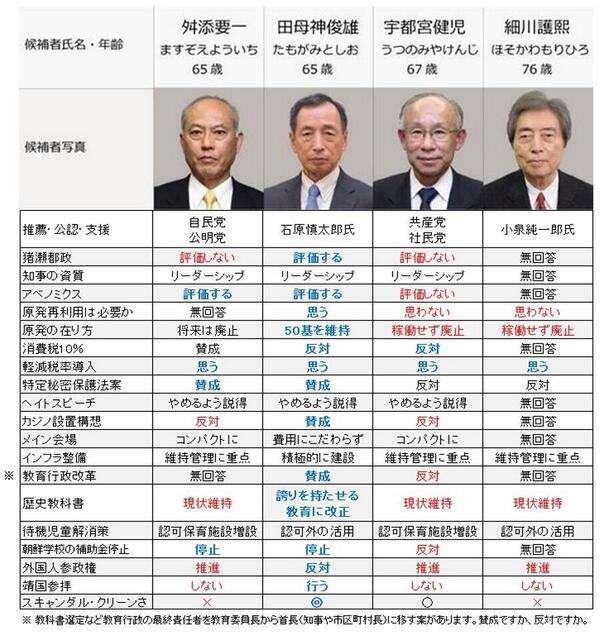 東京都知事選に立候補したマック赤坂の政見放送のヤバさがパワーアップしてるwww