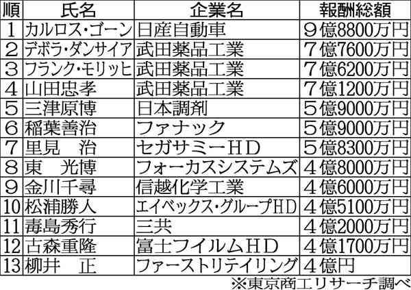日刊ゲンダイ|安倍政権また金持ち優遇 今度は 「所得税上限2億円」検討