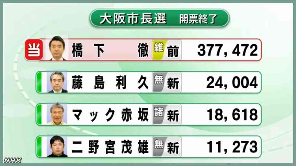 橋下徹氏当選の大阪市長選、次点は白票…投票率は過去最低   ガールズちゃんねる - Girls