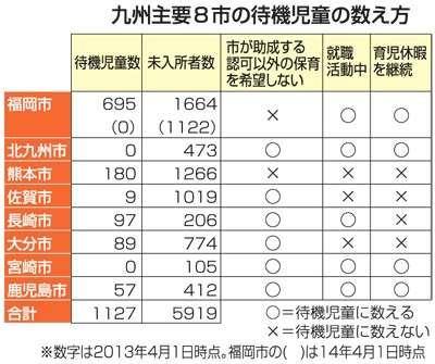 待機児童、実態は5倍!? 統計とずれ、対策に悪影響も - 西日本新聞