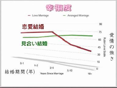 【結婚相談所】出会う迄の期間と人数
