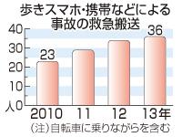 時事ドットコム:歩きスマホの事故増加=最多の36人救急搬送−昨年、死亡例も・東京消防庁