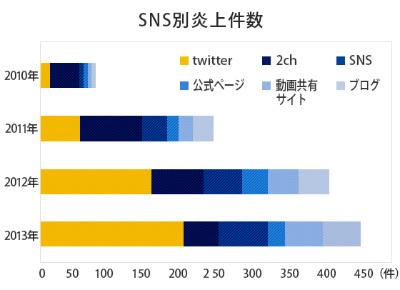 在校生のTwitterユーザーをリストアップ、不適切発言を早期発見し炎上を防ぐサービス登場