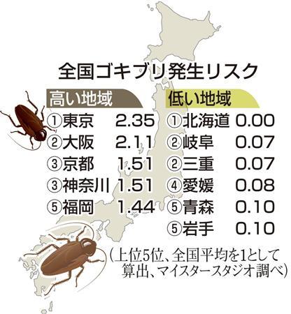 【閲覧注意】全国でゴキブリが一番発生している地域が判明!