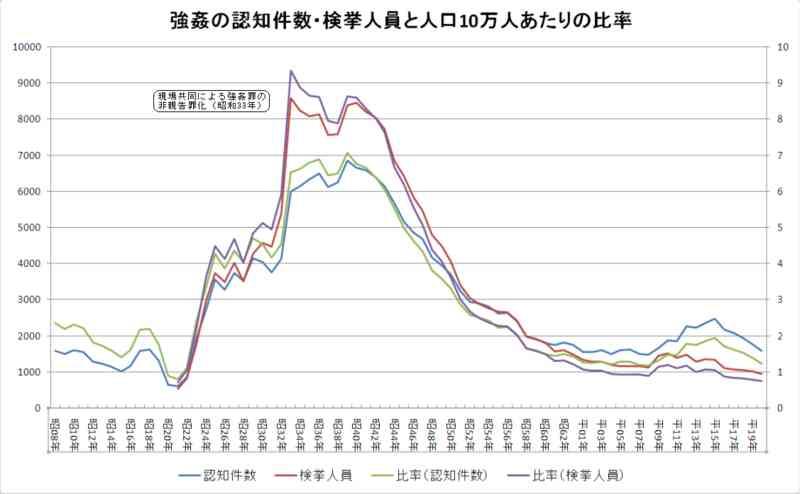 強姦、強盗強姦の認知件数・検挙人員の推移(1933年〜) - どうにもならない日々