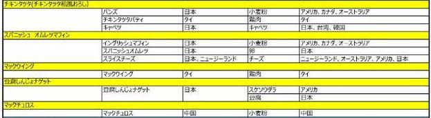 痛いニュース(ノ∀`) : マクドナルド、「チキンタツタ」に韓国産キャベツを採用 ネットで話題に - ライブドアブログ
