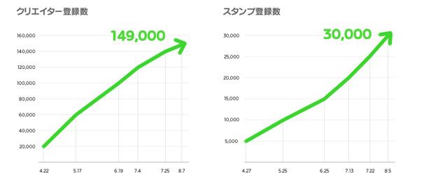 LINE自作スタンプ、トップ10の平均売上2000万円超!驚異の実績を公開