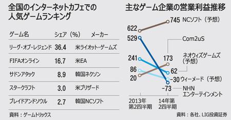 (朝鮮日報日本語版) NHNが初の赤字、韓国ゲーム業界の未来は? (朝鮮日報日本語版) - Yahoo!ニュース