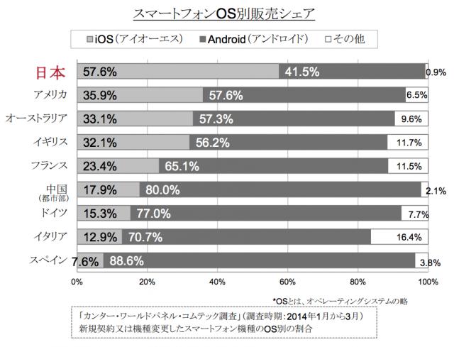 iPhoneが売れてるのは日本だけ?海の外はアンドロイドだらけだ   東京都のWeb制作会社のブログ