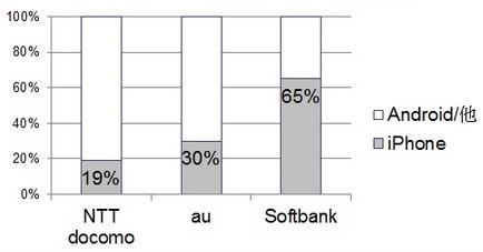 ASCII.jp:世界でiPhoneが販売不振、日本ではシェアが20%も下落