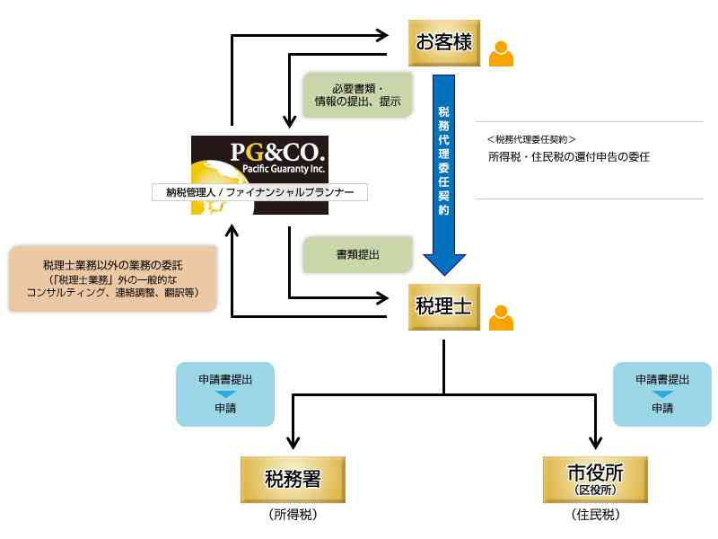 TaxRefund PG&CO. 母国のご家族へ援助で税金が還付されます。