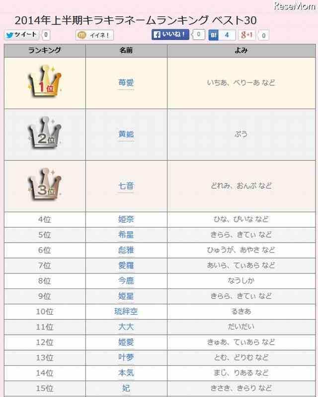 2014年上半期キラキラネームランキングが発表!1位「苺愛」2位「黄熊」3位「七音」…