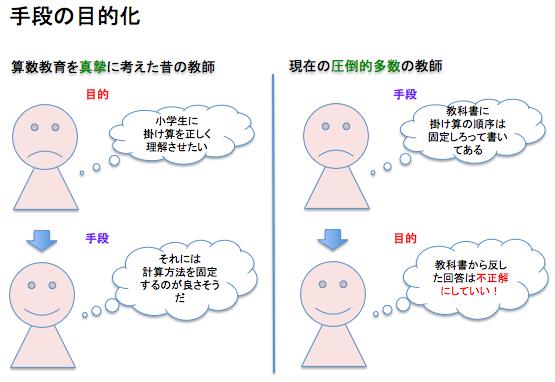 小学校の算数教育における掛け算順序問題 - Shinyaの日記
