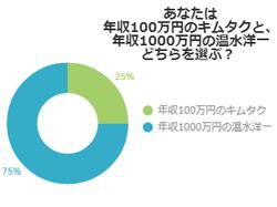「年収100万円の木村拓哉」と「年収1000万円の温水洋一」結婚するならどっち? → 結果…