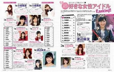 女子が選ぶ好きな女性アイドル1位は渡辺麻友! 小嶋陽菜が2位、大島優子が3位に! (オリスタ) - Yahoo!ニュース