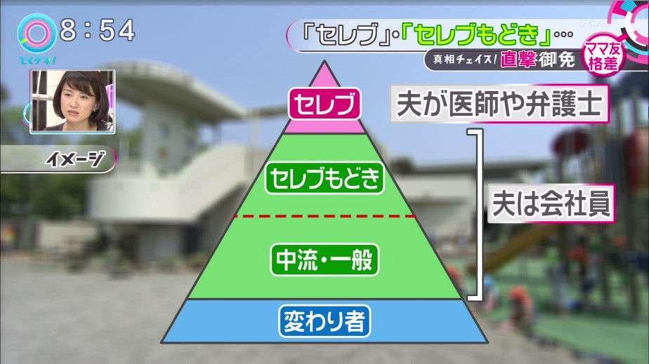 【とくダネ】笠井信輔アナが「ママカースト」について「子供の数が多い人がトップにくるべき」など失言
