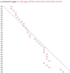 男性はいくつになっても「20代半ばの女性が理想」と研究で明らかに