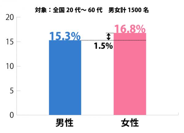 「大人は少年マンガを読むべきではない」と思う大人の割合は16.1%! 大きな世代差も…。