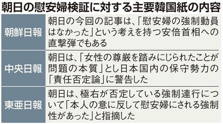 【歴史戦 第5部 「朝日検証」の波紋(下)2】韓国紙が「朝日助ける方法あるはず」とまで擁護するのはなぜか+(3/4ページ) - MSN産経ニュース
